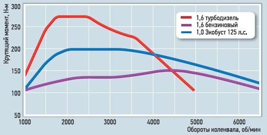динамика ford focus ecoboost